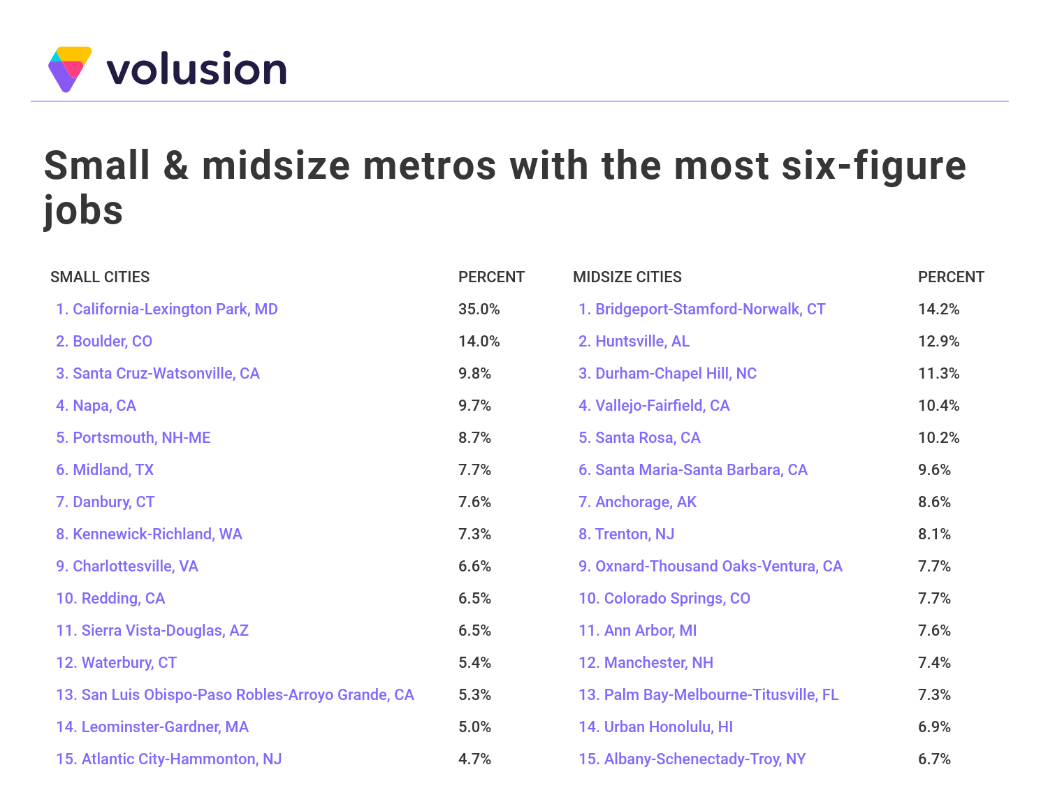 Table showing the small and midsize U.S. cities with the most six-figure jobs
