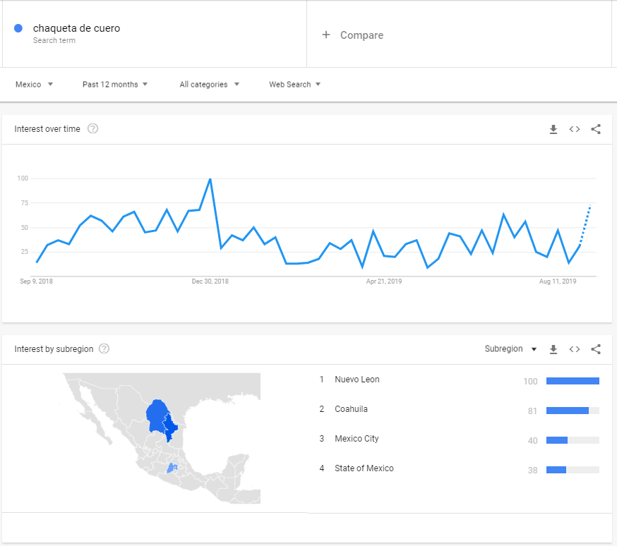 Popularity trends of leather jackets in Mexico - Google Trends screenshot