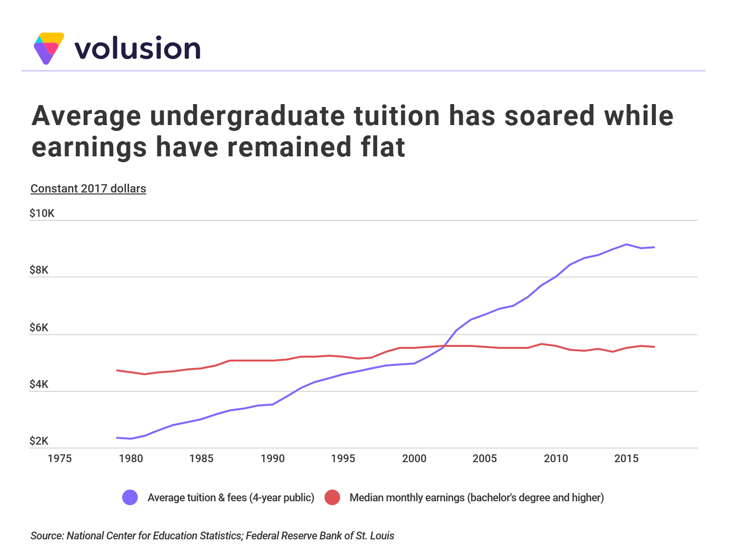 Line graph comparing average tuition rates vs. median monthly earnings, 1980-2018