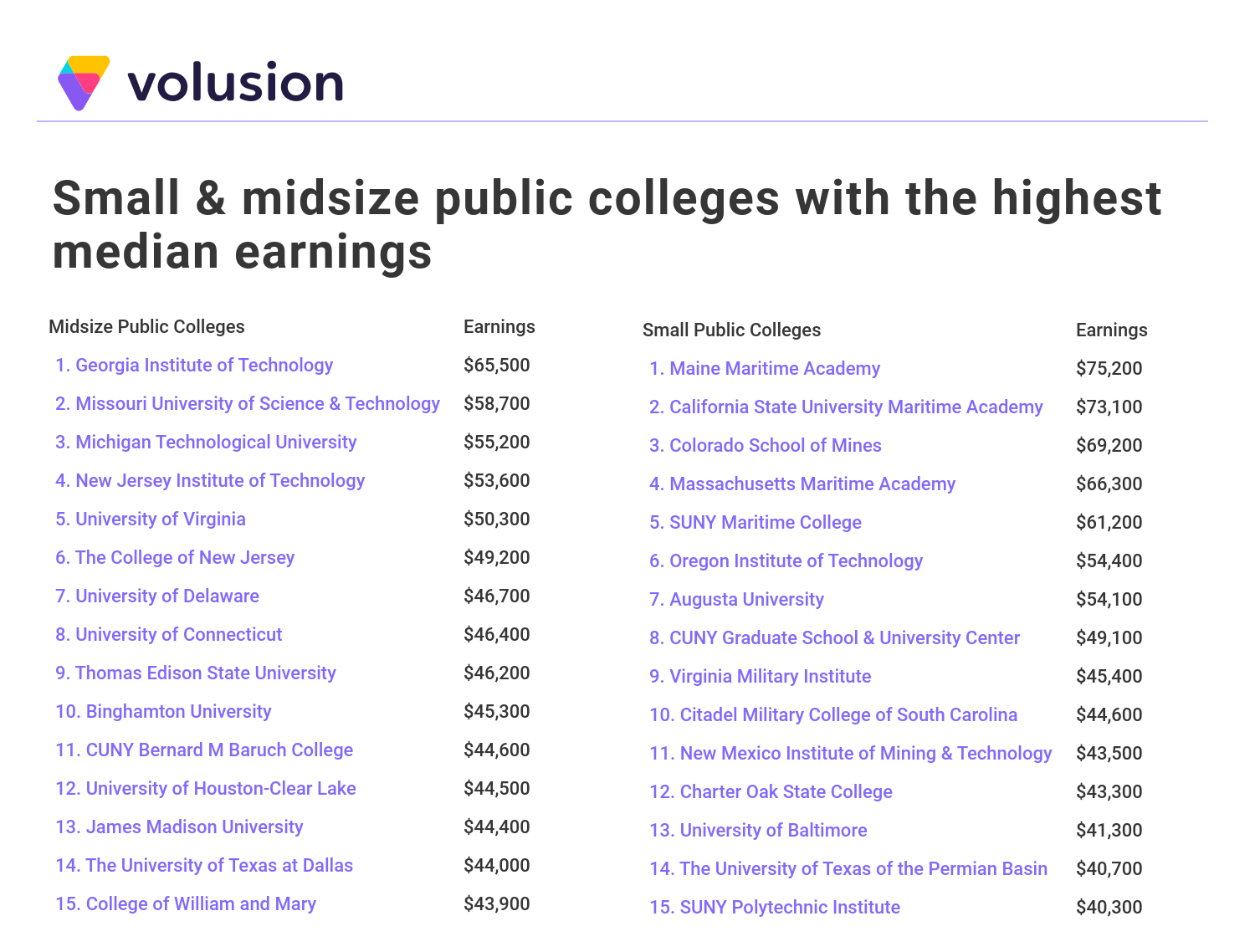 Small and midsized colleges with the highest median earnings