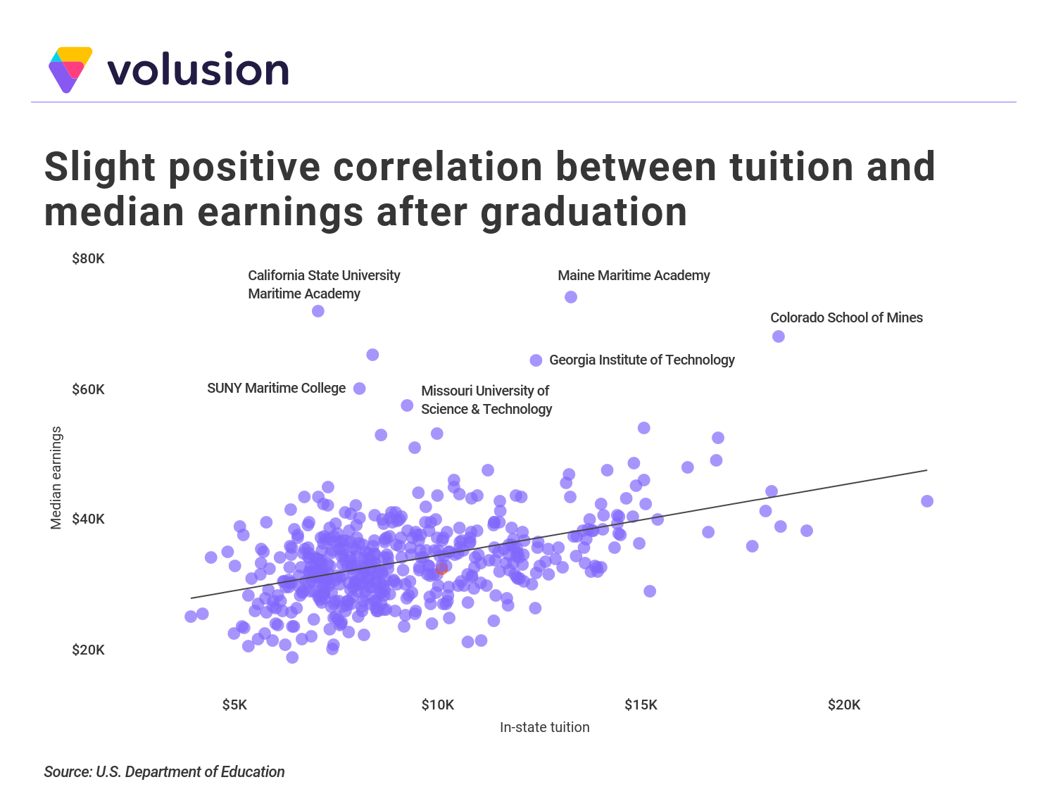 Correlation between earnings and college tuition