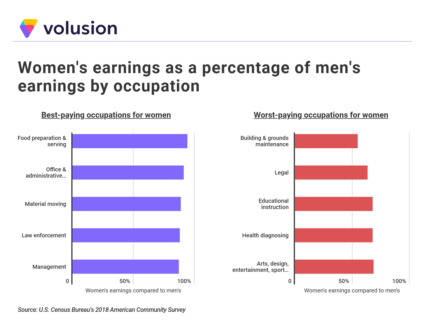 Comparative bar graphs showing women's wearnings as a percentage of men's earnings by occupation - best and worst-paying occupations