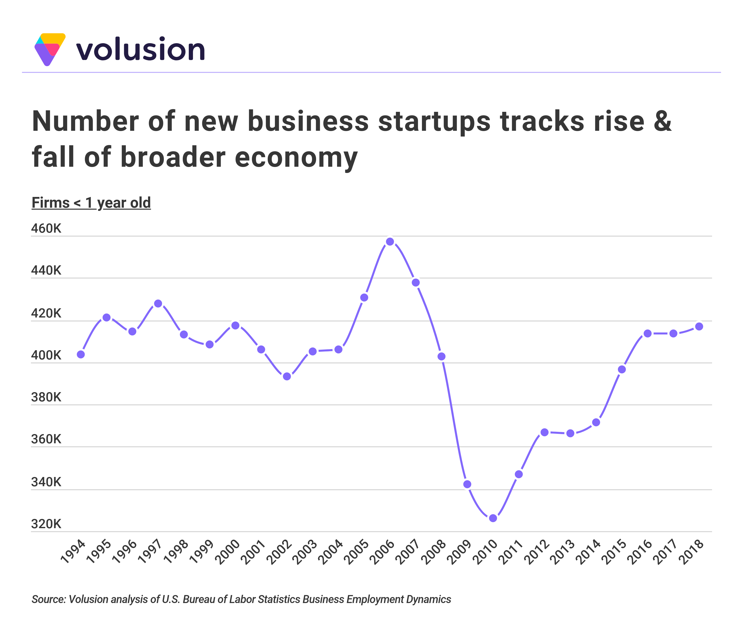 Line graph depicting number of new startups crated each year, 1994 to 2018
