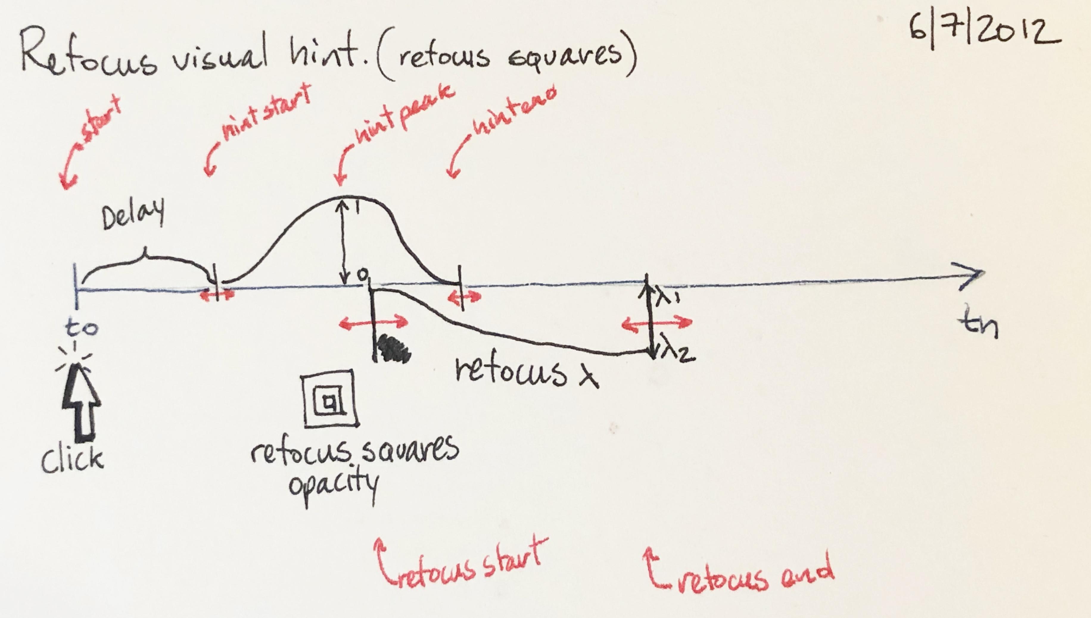 Animation timing diagram.