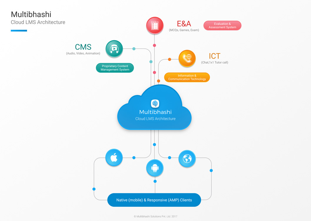 cloud lms architecture