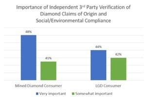 Consumers Stress Importance of Independent 3rd Party Verification of Diamond Social and Environmental Impact Claims