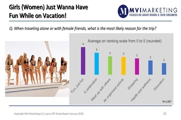 Luxury Self Purchasing Female Research Report