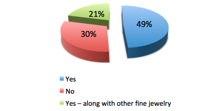 on average how much do you spend on a piece of fine jewelry other than engagementwedding rings - How Much Do You Spend On A Wedding Ring