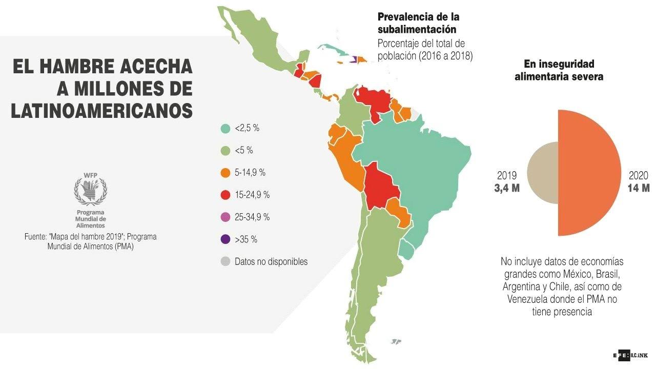 El hambre sigue creciendo en Latinoamérica, según la ONU — Panorama sombrío