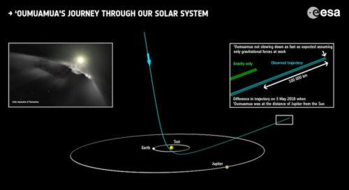 El asteroide Oumuamua se estima que tiene alrededor de 35 millones de años - Imágenes: European Space Agency