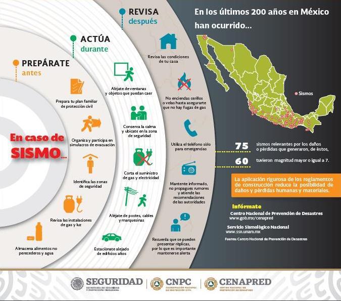 medidas preventivas sismo México