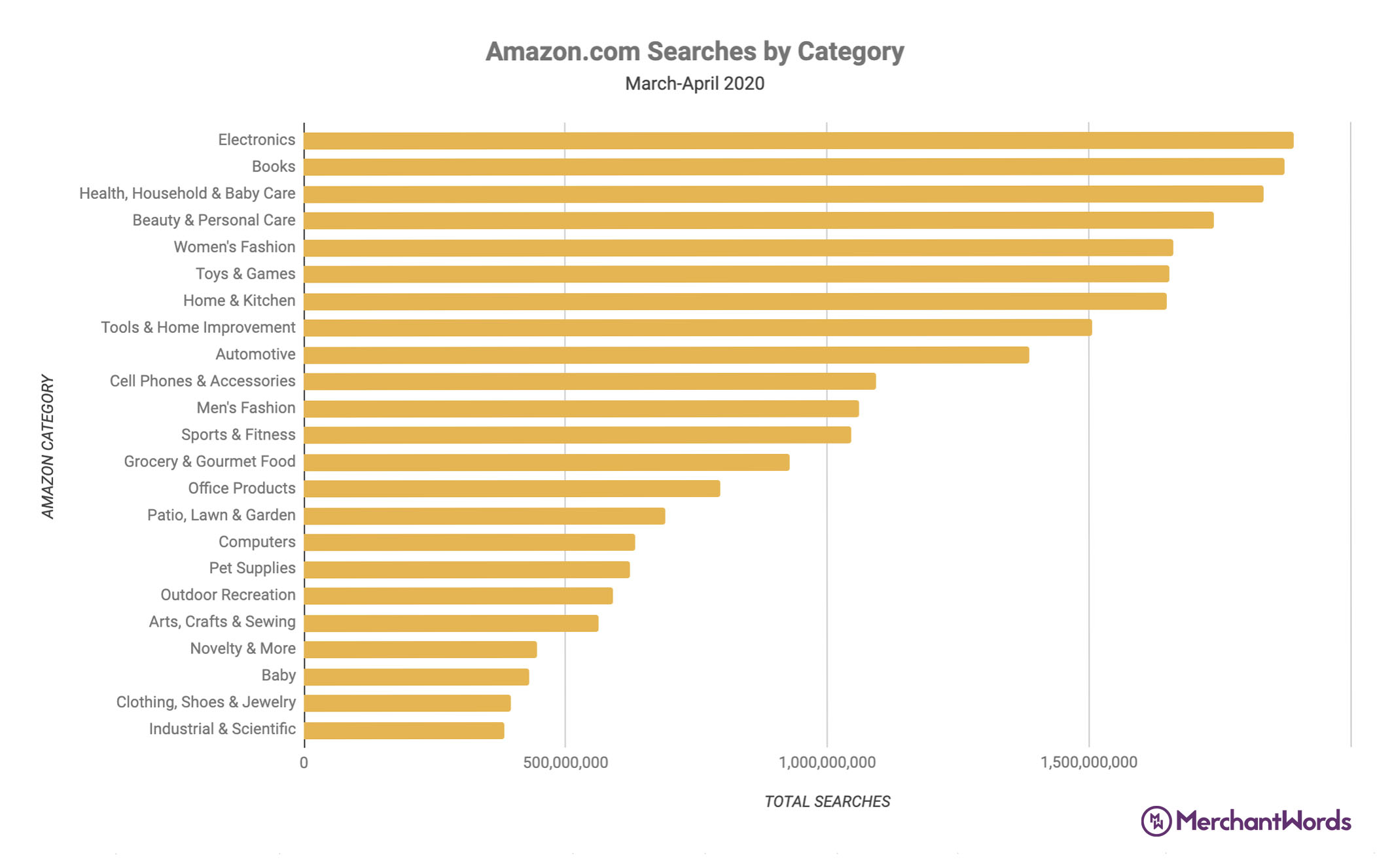 Amazon-Searches-by-Category-Mar-Apr.jpg