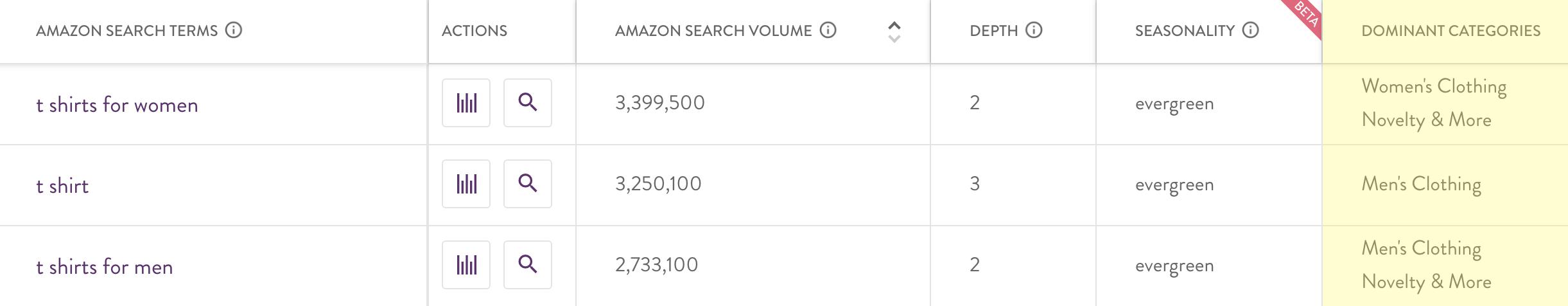 amazon seller categories