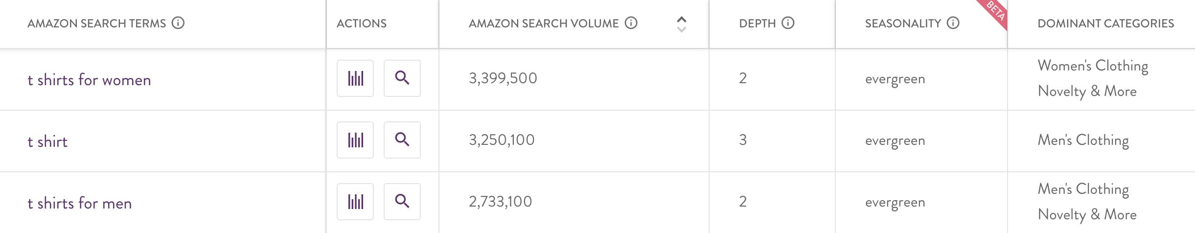 merchantwords keyword search volume research