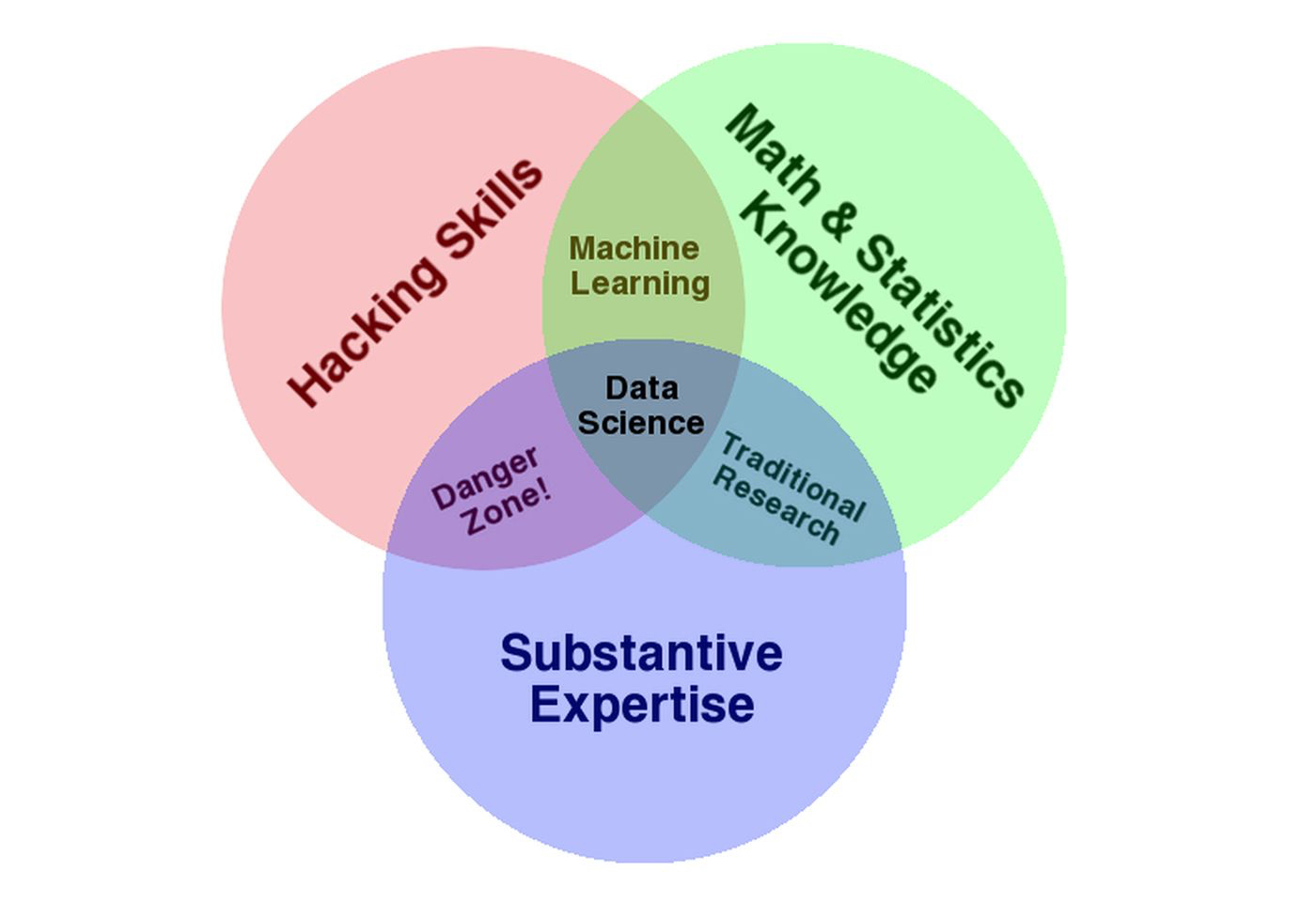 Venn diagram showing intersection of skills in data science, used to predict Amazon trends