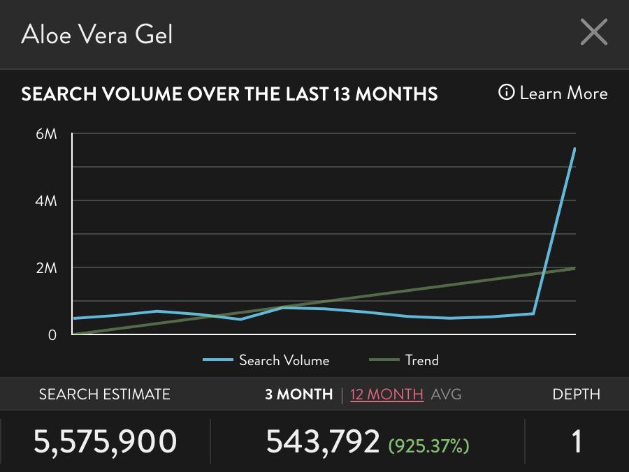 """Graph of Amazon search """"Aloe Vera Gel"""""""