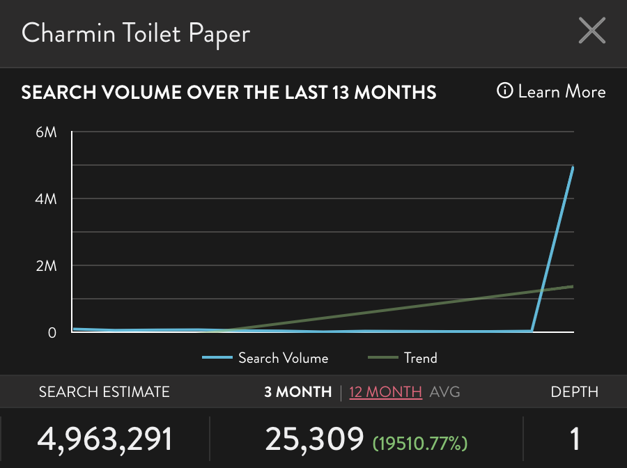 Branded toilet paper searches on Amazon increase drastically due to COVID-19