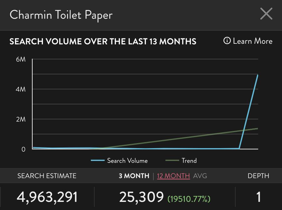 "Graph of Amazon search ""Charmin Toilet Paper"""