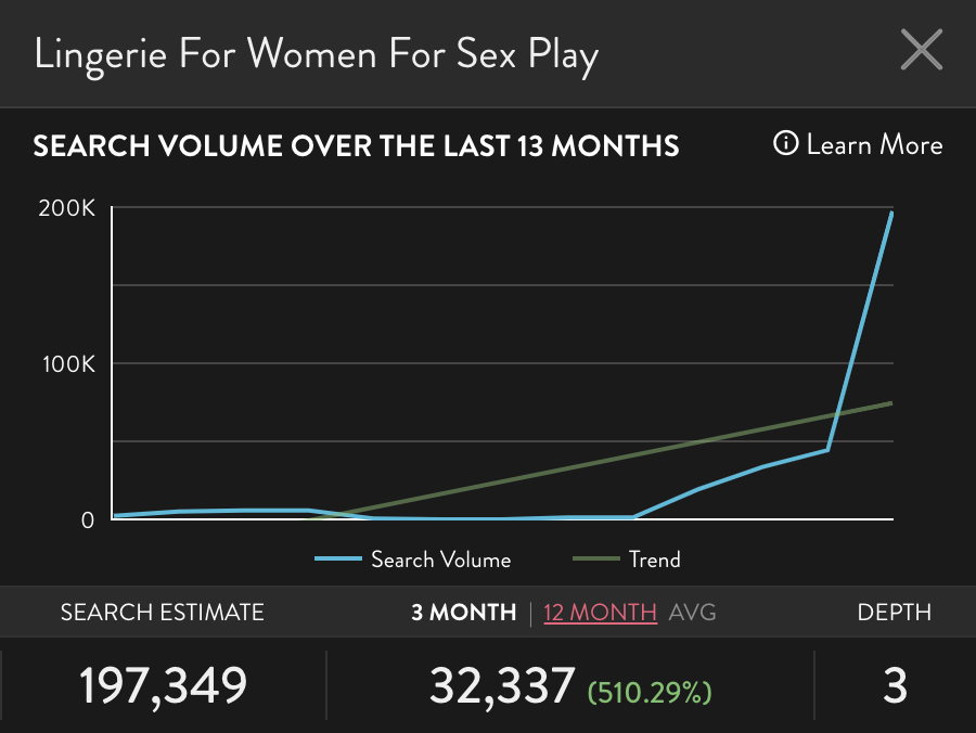 """Graph of Amazon search """"lingerie for women for sex play"""