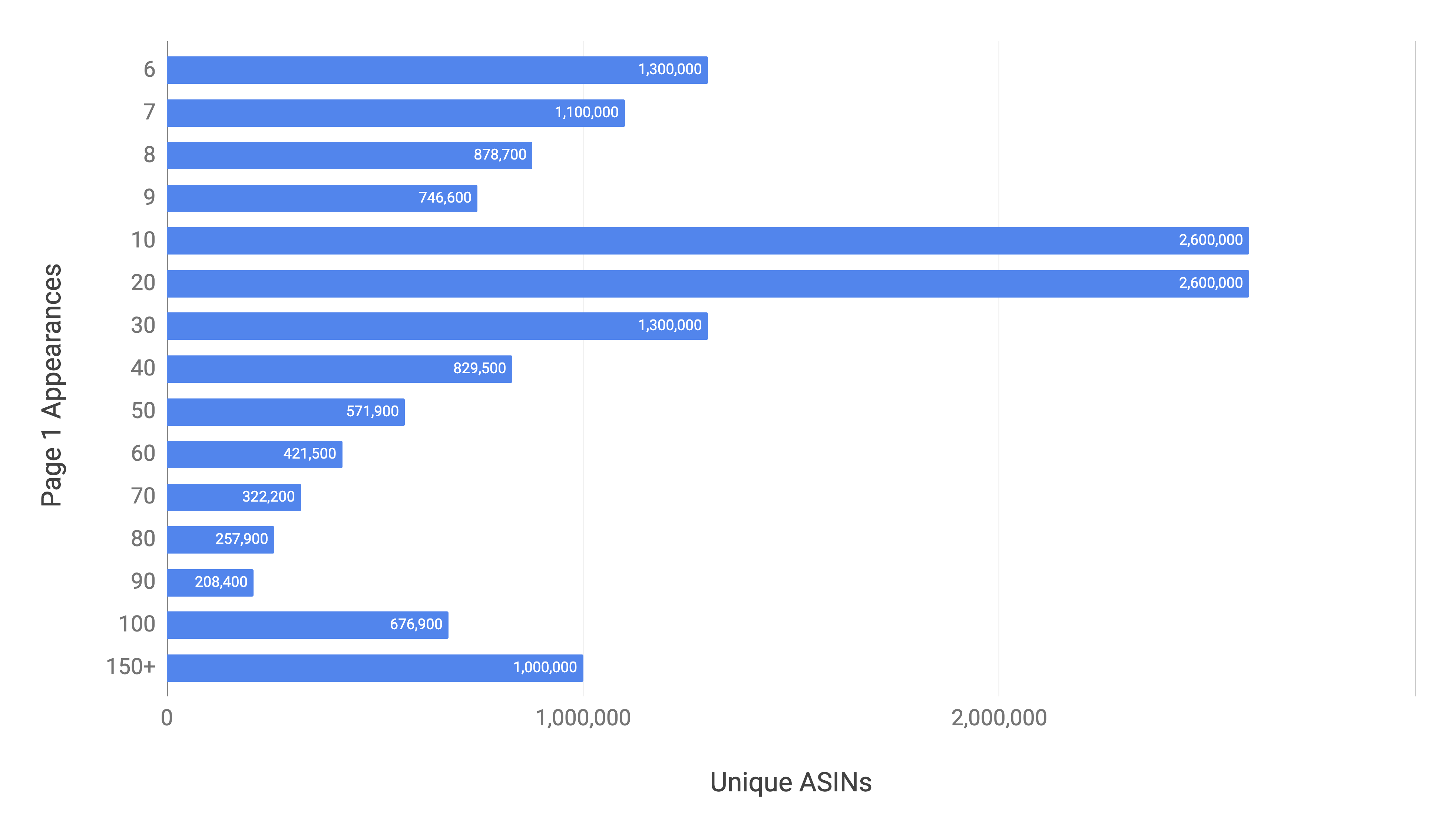 US ASIN Page One Appearances with Outliers Removed January 2021