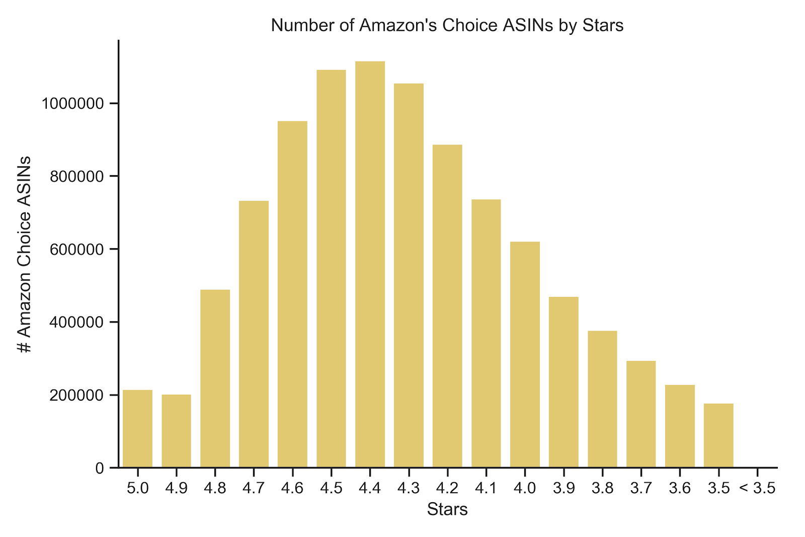 amazon-choice-star-rating.png