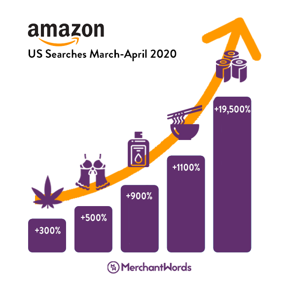 Graph of percent change in Amazon searches during March-April 2020 quarantine