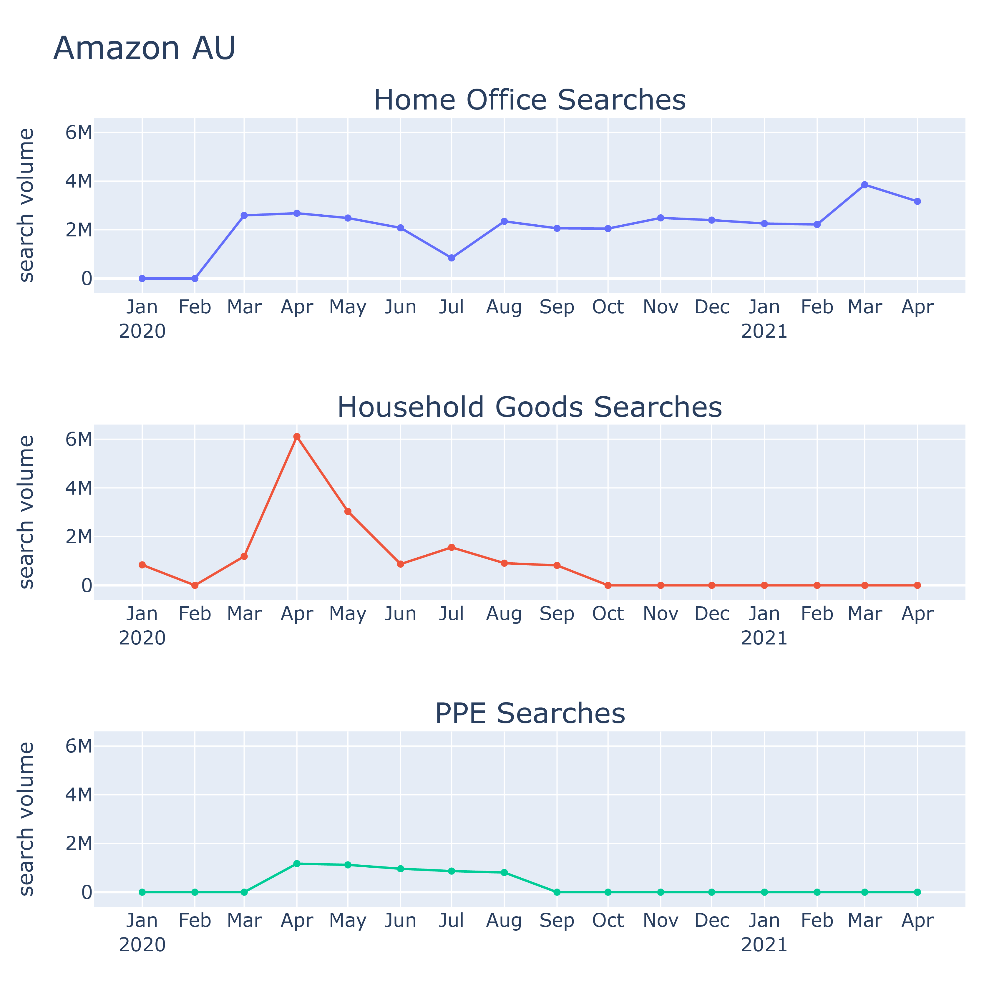 Chart of how Amazon AU searches changed during the 2020-21 COVID pandemic