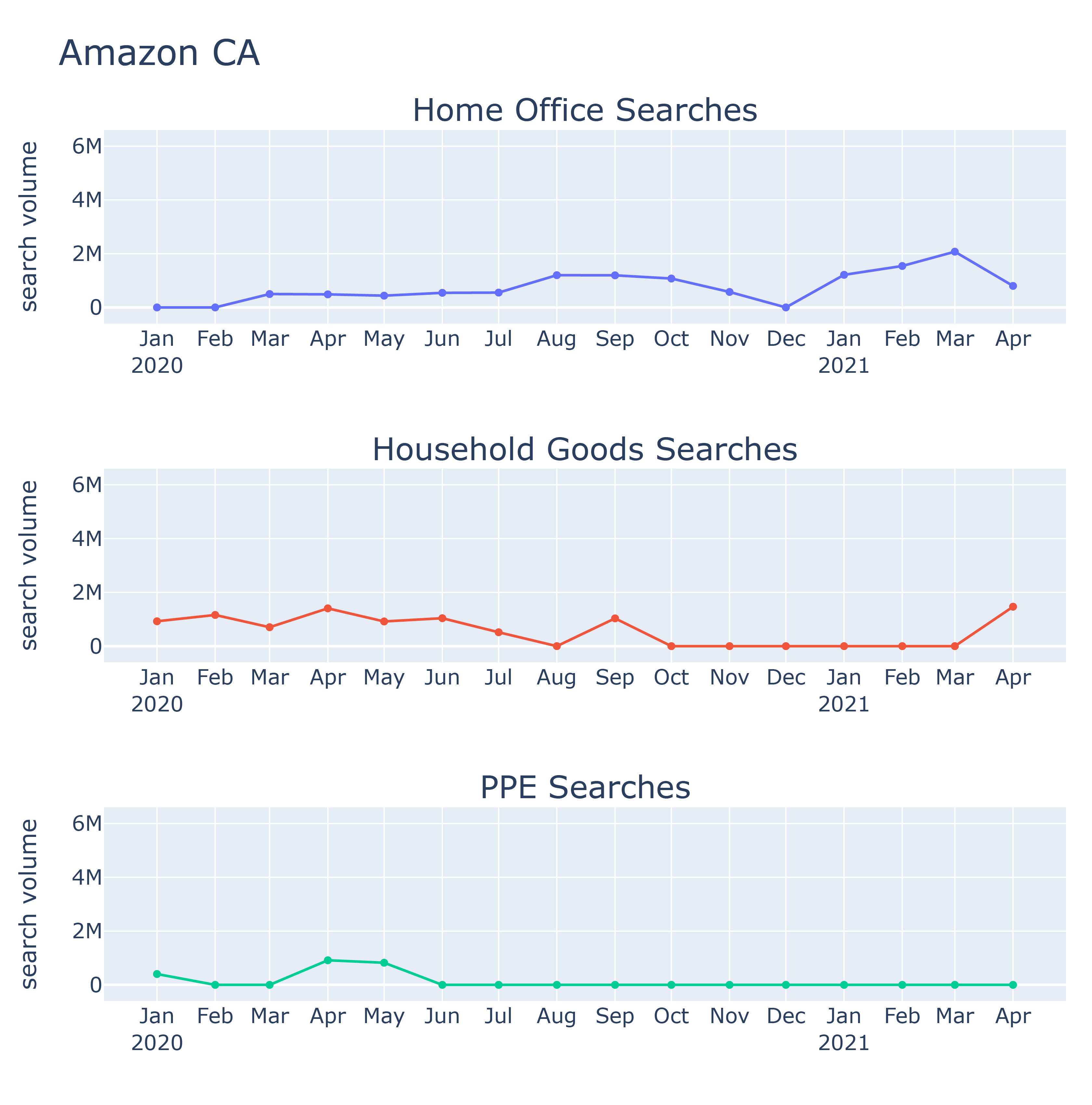 Chart of how Amazon CA searches changed during the 2020-21 COVID pandemic