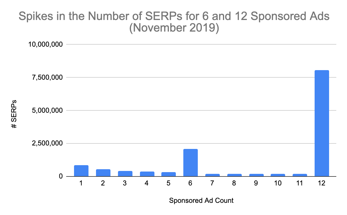 Graph of sponsored Amazon advertising per SERP