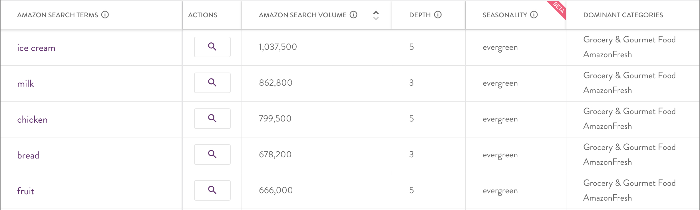 Screen graphic of top searched items on Amazon Fresh