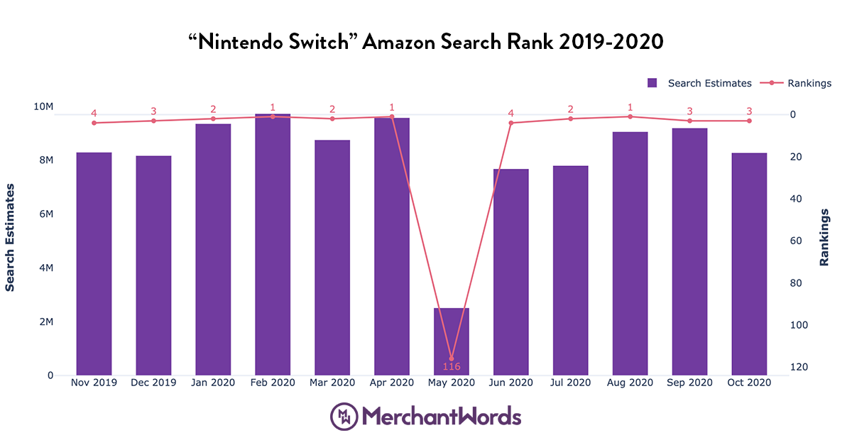 Graph showing how Nintendo Switch consistently ranks among the top searches on Amazon every month