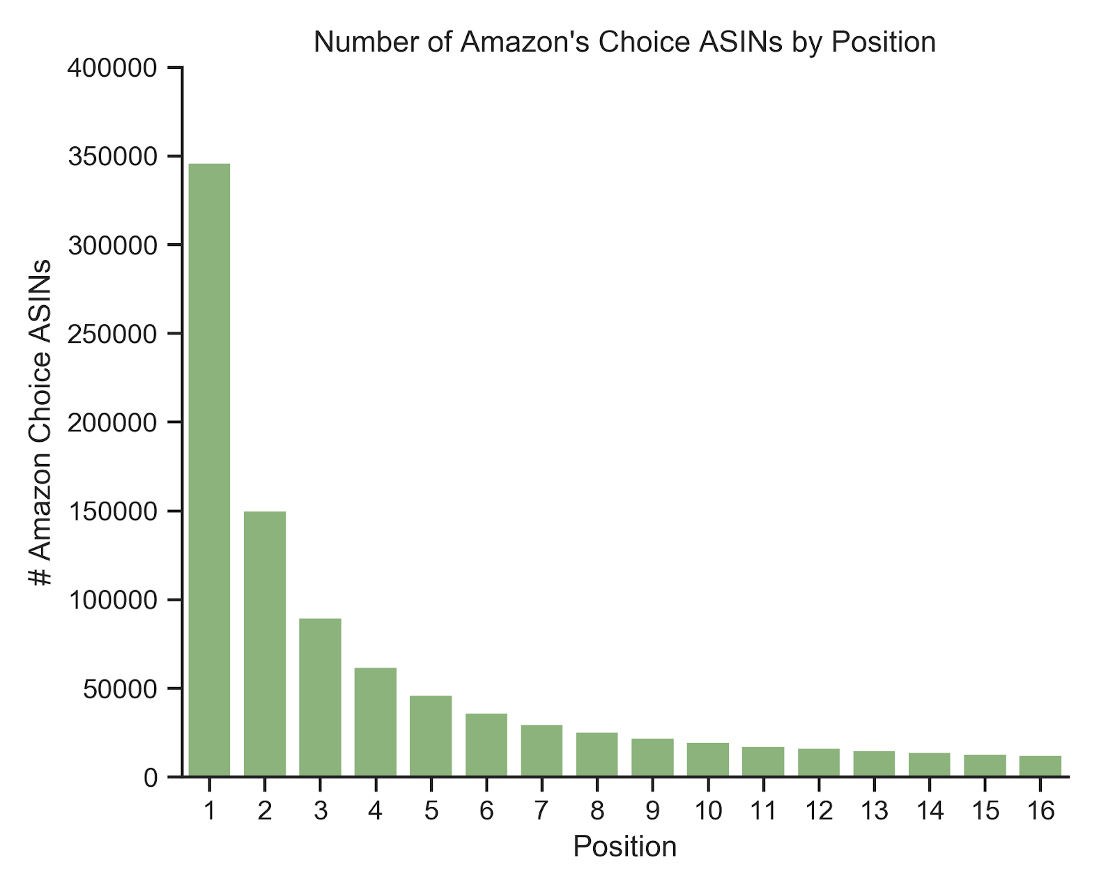number-amazon-choice-by-asin.png