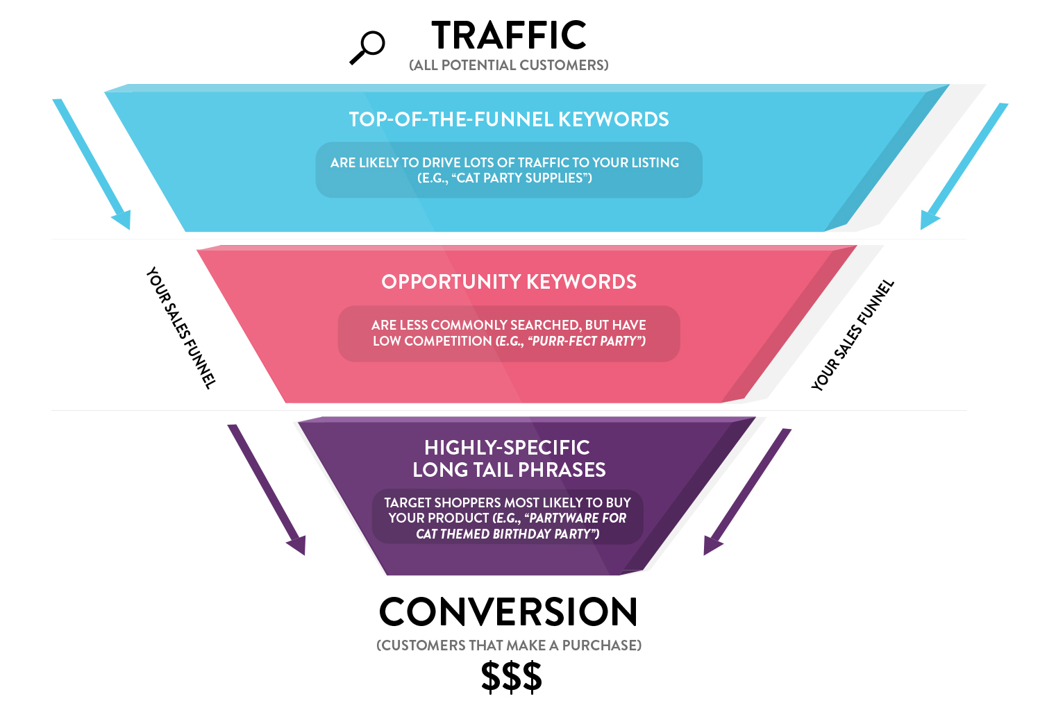 optimization-keyword-funnel.jpg