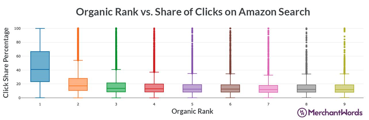 Amazon Organic Rank vs Click Share