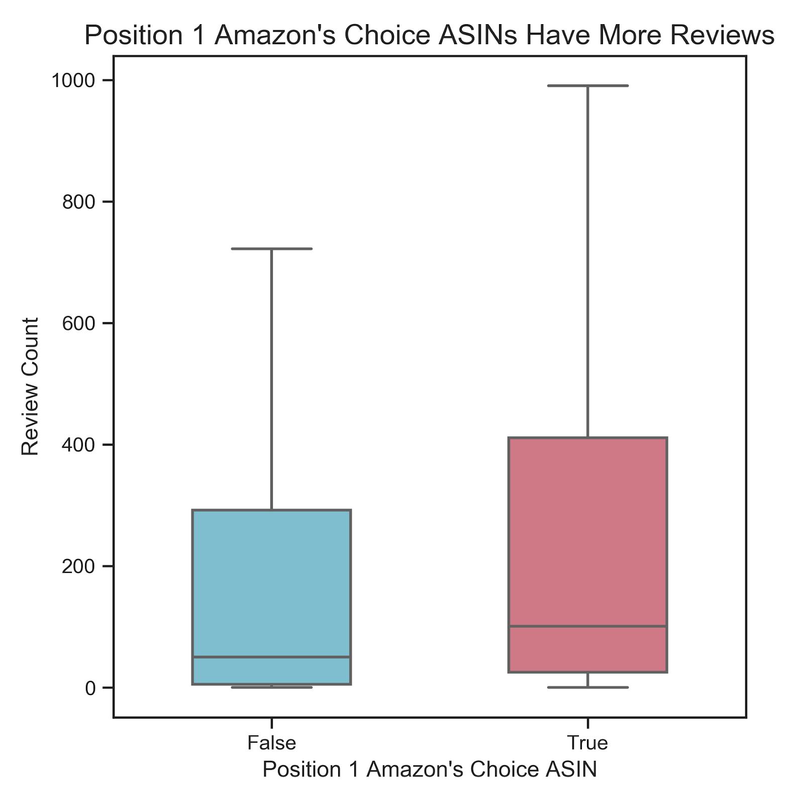 pos1-amazon-choice-reviews.png