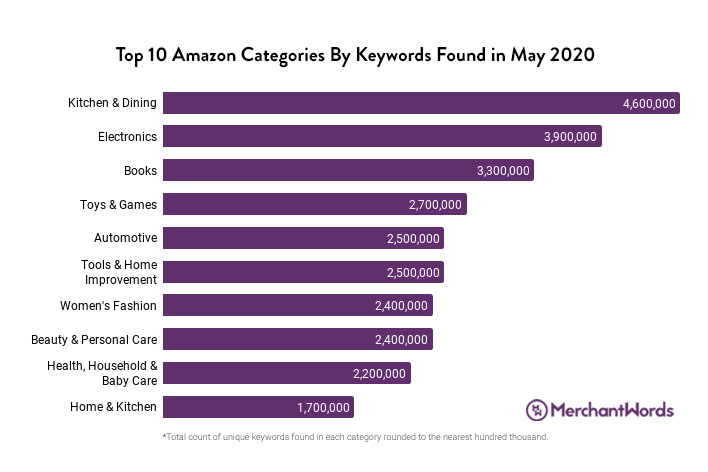 Amazon keyword searches surge during COVID-19