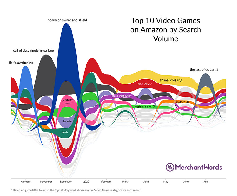 MerchantWords reviewed 2020 Amazon searches to determine the 10 most popular video games