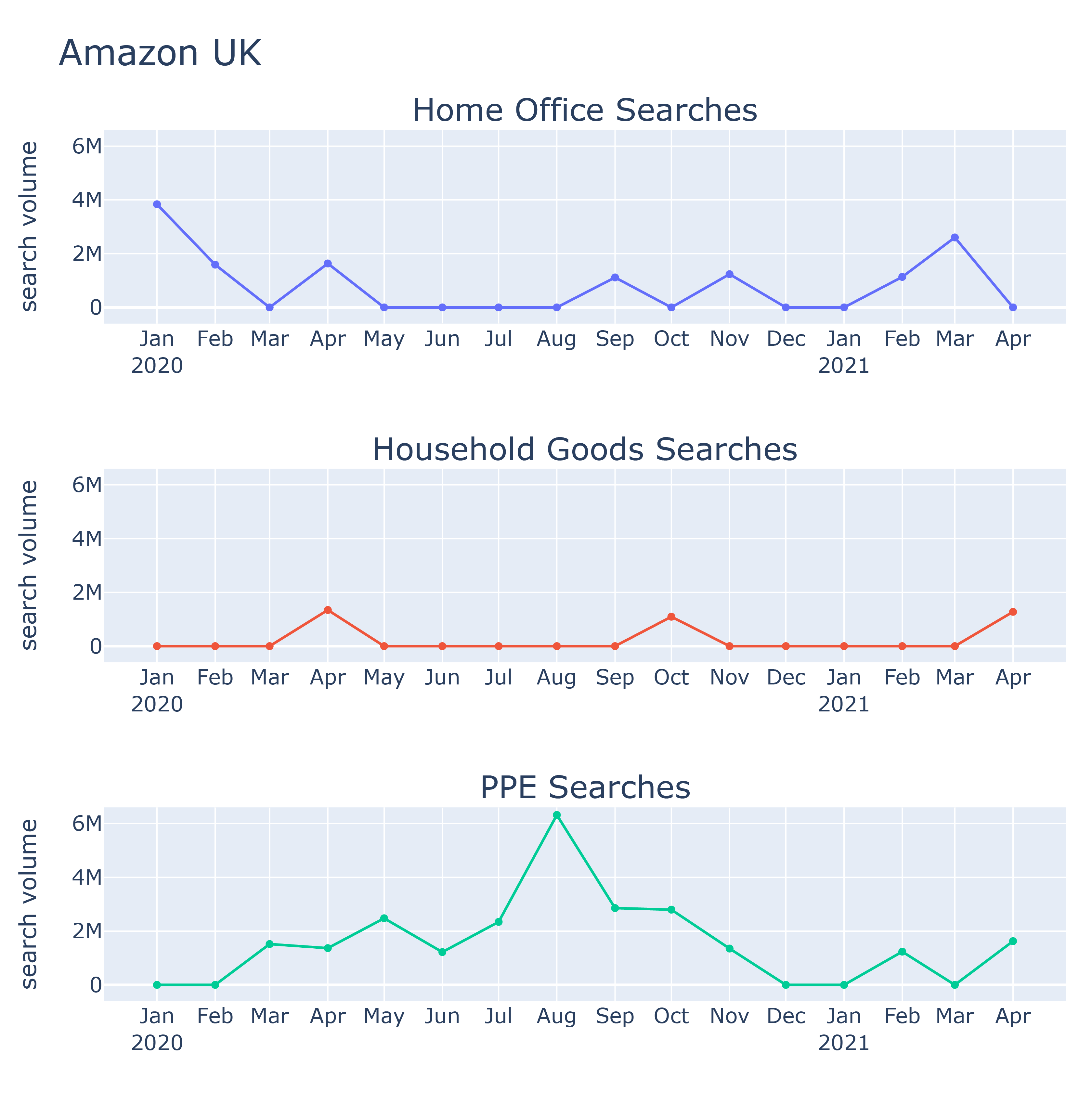 Chart of how UK Amazon searches changed during the 2020-21 COVID pandemic