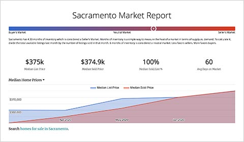 Market Reports help sellers find comps, trends and averages in their market