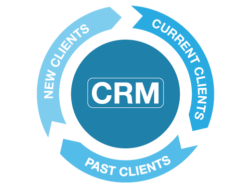 Create a Long-Lasting Relationship with your Clients with iHOUSEweb CRM Tools
