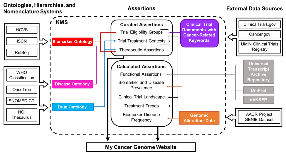 Schematic of data sources for My Cancer Genome