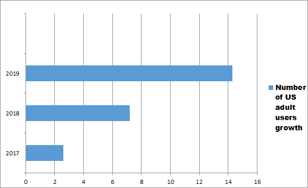 Let's See Some TikTok Statistics!