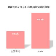 ネイリスト検定2級合格率比較グラフ