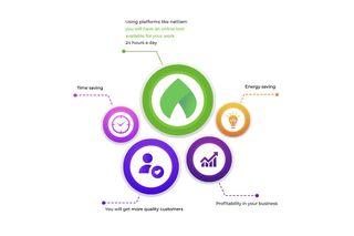 Nattiam platform benefits