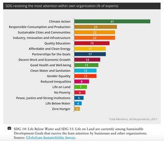 SDG 14 and SDG 15