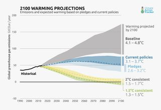 2100 warming projections