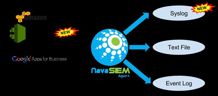 Nava SIEM Agent-AWS Cloudtrail