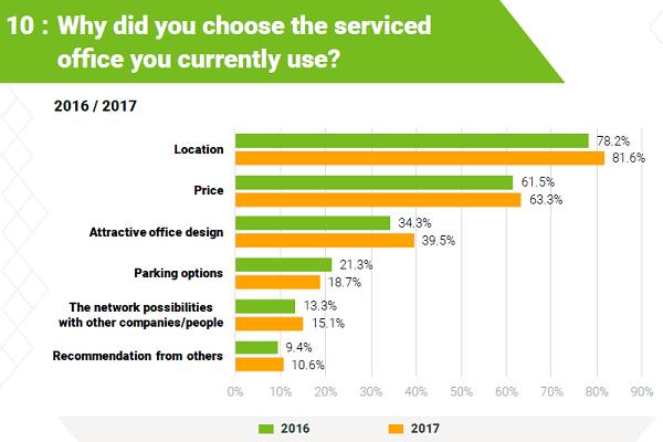 MatchOffice Survey