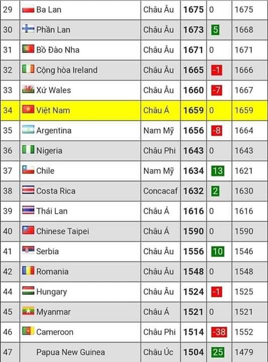 📝  Chắc nhiều bạn không để ý Trong khi bóng đá nam đang nằm trong top 100 thế giới thì các chị... - Photos byLương Danh Tuyên