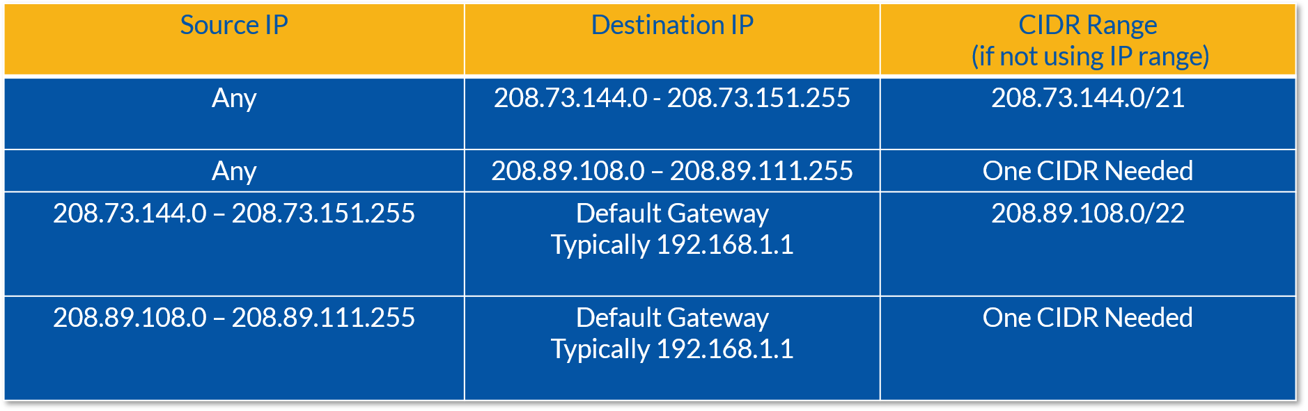 Nextiva Network IP Addresses for Firewalls and Routers